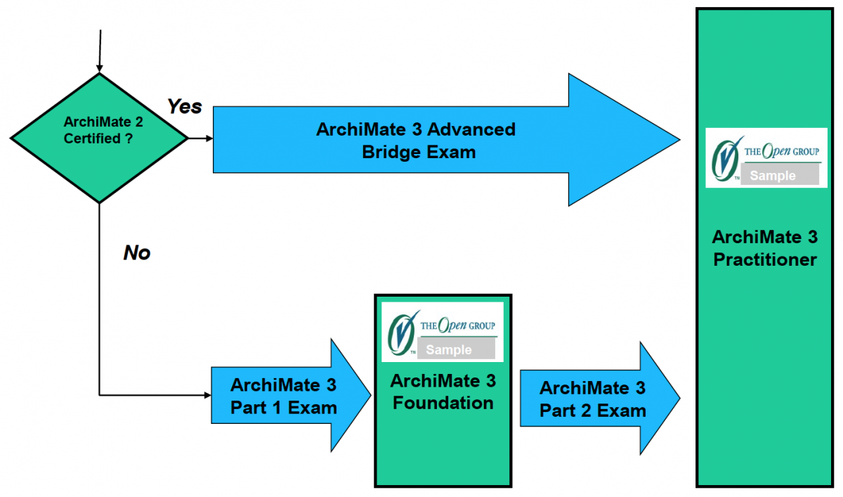 Archimate 3 certification paths ea principals the paths to certification are shown in the following diagram 1betcityfo Choice Image